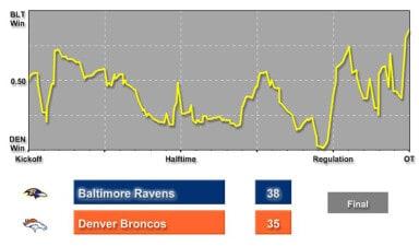 broncos-ravens-win-prob-chart