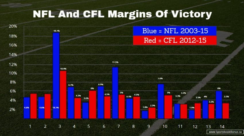 CFL and NFL MOV