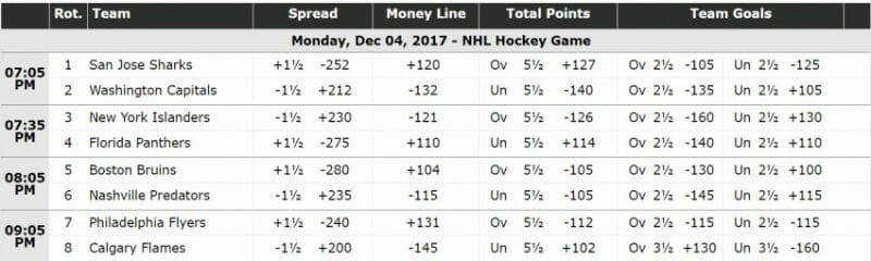 Nhl betting odds tonight how does horse betting work in south africa