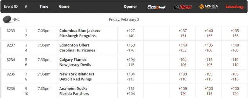 NHL lines for tonight February 3