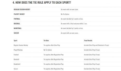 Ontario Proline tie rules